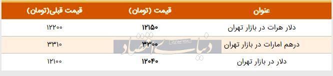 قیمت دلار در بازار امروز تهران ۱۳۹۸/۰۵/۰۸