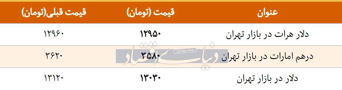 قیمت دلار در بازار امروز تهران ۱۳۹۷/۱۲/۲۶ | عقبنشینی دلار