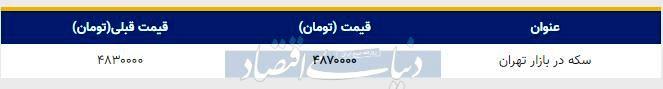 قیمت سکه در بازار امروز تهران ۱۳۹۸/۱۰/۲۵
