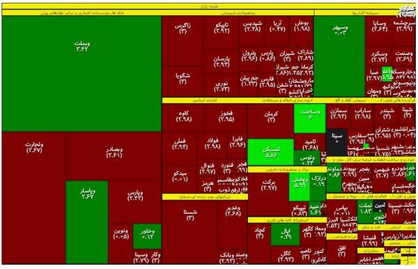 نقشه بورس بر مبنای ارزش معاملات +اینفو