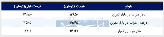 قیمت دلار در بازار امروز تهران ۱۳۹۸/۰۴/۱۰