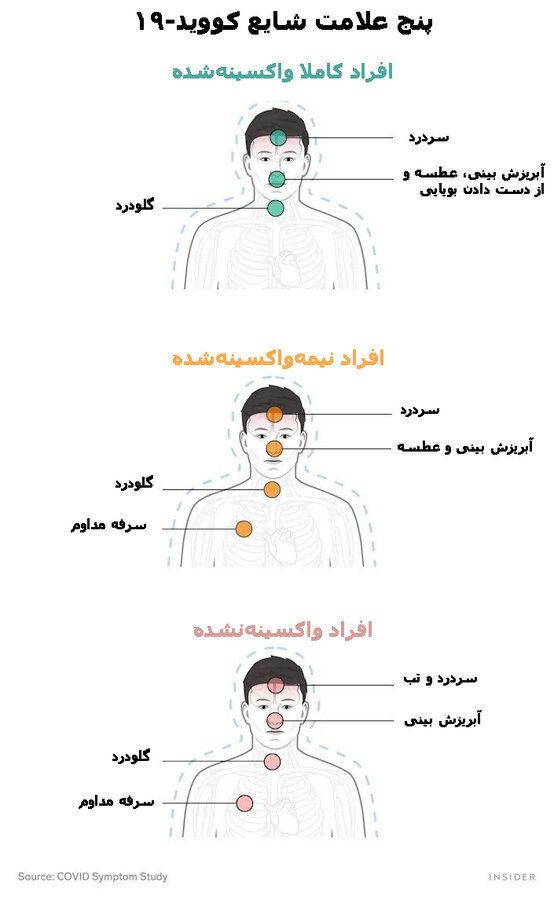 نکته بهداشتی روز  تفاوتهای علائم کرونا در افراد واکسینهشده و واکسینهنشده