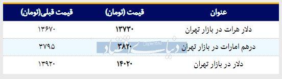 قیمت دلار در بازار امروز تهران ۱۳۹۸/۰۲/۰۴