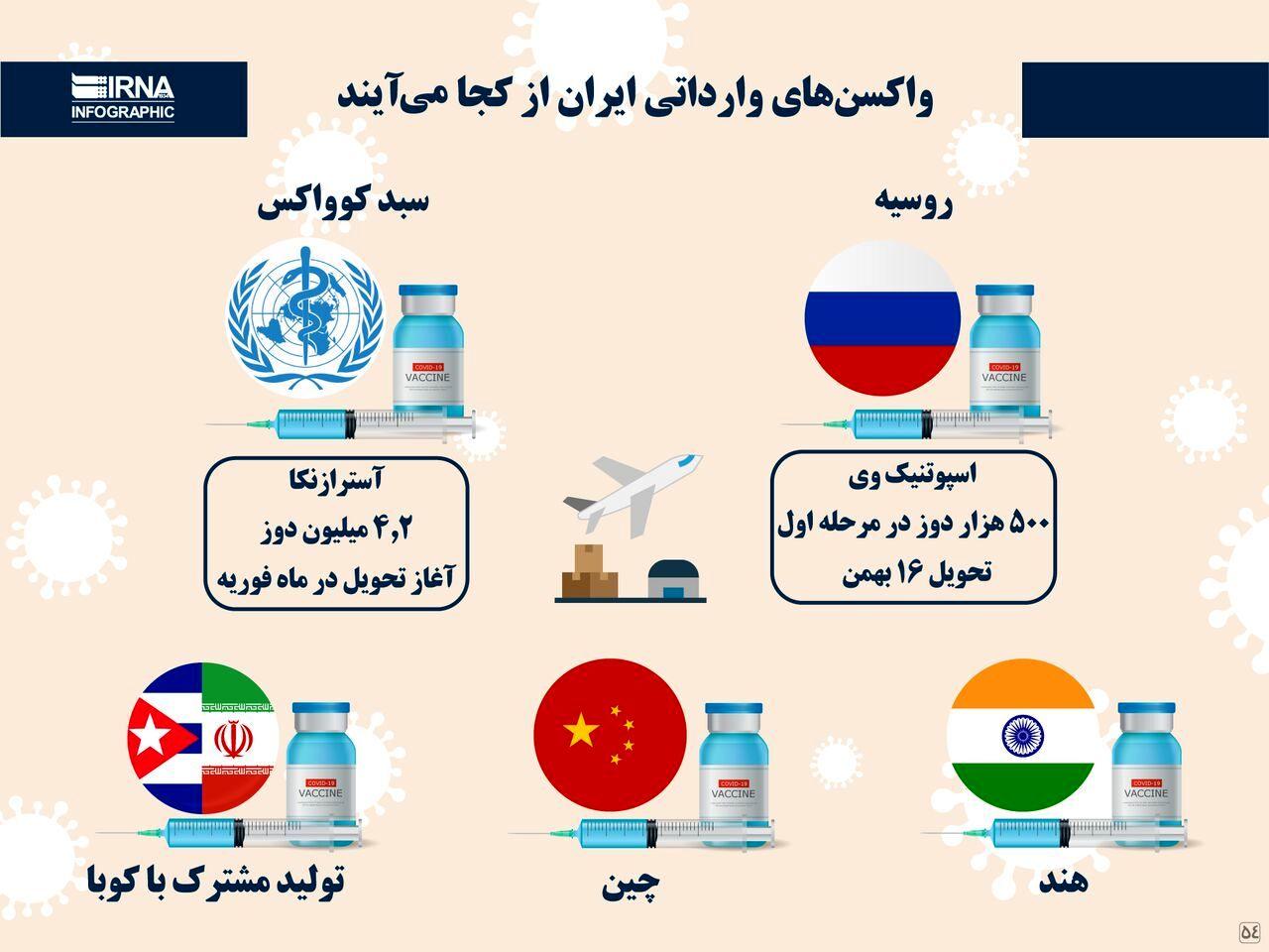واکسنهای وارداتی ایران از کجا میآیند