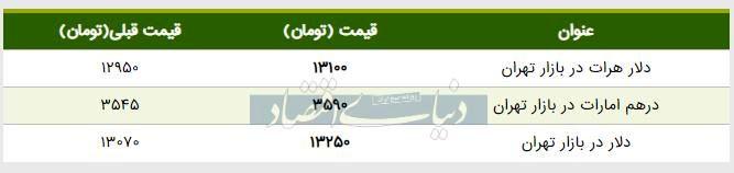 قیمت دلار در بازار امروز تهران ۱۳۹۸/۰۴/۱۵