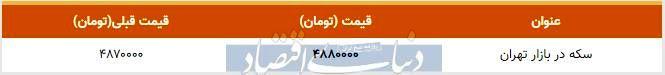 قیمت سکه در بازار امروز تهران ۱۳۹۸/۱۰/۲۶