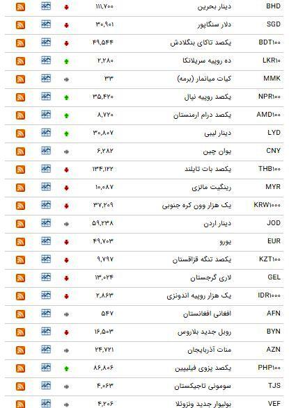 نرخ ارز 5 آبان
