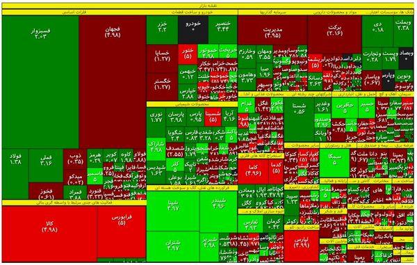 نقشه بازار سهام در آخرین روز تابستان