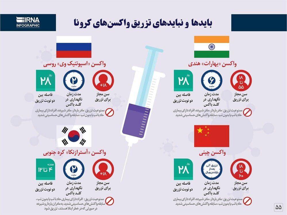 ببینید | بایدها و نبایدهای تزریق واکسن کرونا