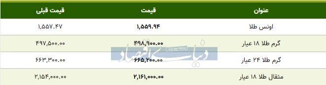 قیمت طلا امروز ۱۳۹۸/۱۰/۳۰| طلا ۱۸ عیار گران شد