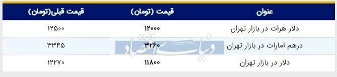 قیمت دلار در بازار امروز تهران ۱۳۹۸/۰۴/۲۵ |ادامه نزول قیمت دلار
