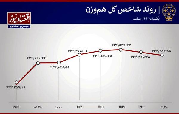 آخرین تحولات امروز بورس تهران