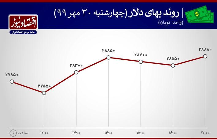 روند بهای دلار 30 مهر 99