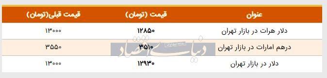 قیمت دلار در بازار امروز تهران ۱۳۹۸/۰۴/۱۷