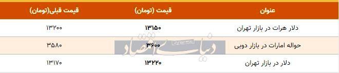 قیمت دلار در بازار امروز تهران ۱۳۹۸/۱۰/۰۲