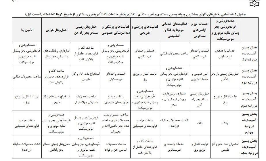 ویروس کرونا، مرکز پژوهشهای مجلس شورای اسلامی،