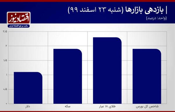 حمایت دوگانه از قیمت سکه امامی