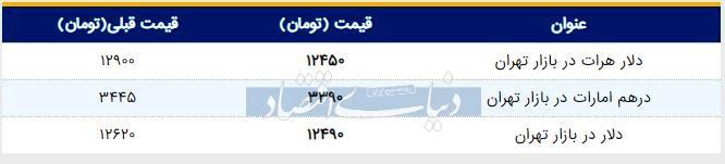 قیمت دلار در بازار امروز تهران ۱۳۹۸/۰۴/۲۳