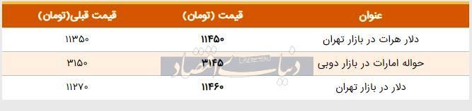 قیمت دلار در بازار امروز تهران ۱۳۹۸/۰۶/۱۲