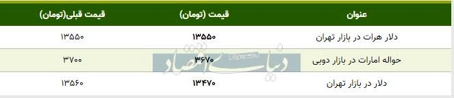 قیمت دلار در بازار تهران امروز ۱۳۹۸/۱۰/۲۸