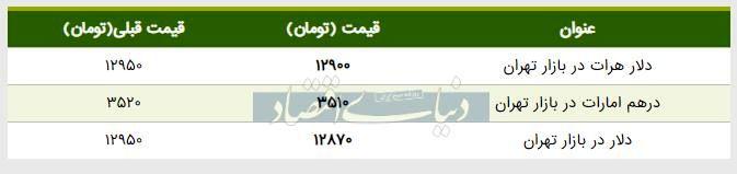 قیمت دلار در بازار امروز تهران ۱۳۹۸/۰۴/۲۰