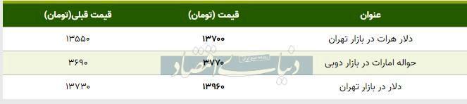 قیمت دلار در بازار امروز تهران ۱۳۹۸/۱۰/۱۵  دلار در آستانه ورود به کانال ۱۴ هزار تومان