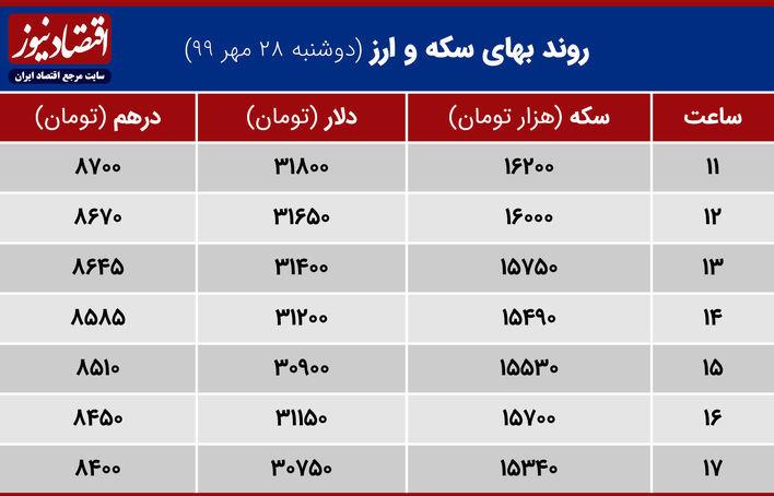 جدول قیمت دلار سکه وارز 28 مهر 99