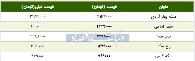 قیمت سکه امروز ۱۳۹۸/۰۵/۰۵ | افزایش قیمت