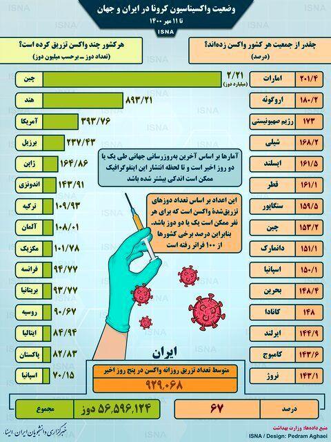اینفوگرافیک   آخرین آمار واکسیناسیون کرونا در جهان   آخرین وضعیت ایران
