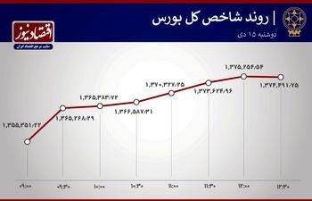 ایران خودرو صدرنشین جدول حجم معاملات بورس