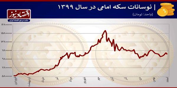 عوامل تاثیر گذار در افزایش نرخ سکه