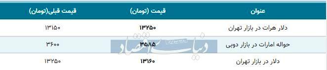 قیمت دلار در بازار امروز تهران ۱۳۹۸/۱۰/۰۳