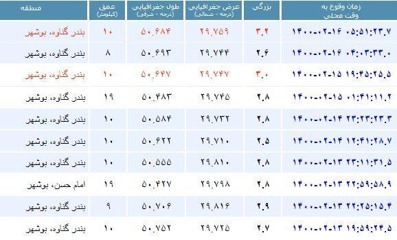 شهرستان گناوه همچنان میلرزد/ ثبت ۱۰ زلزله طی ۷۲ ساعت اخیر