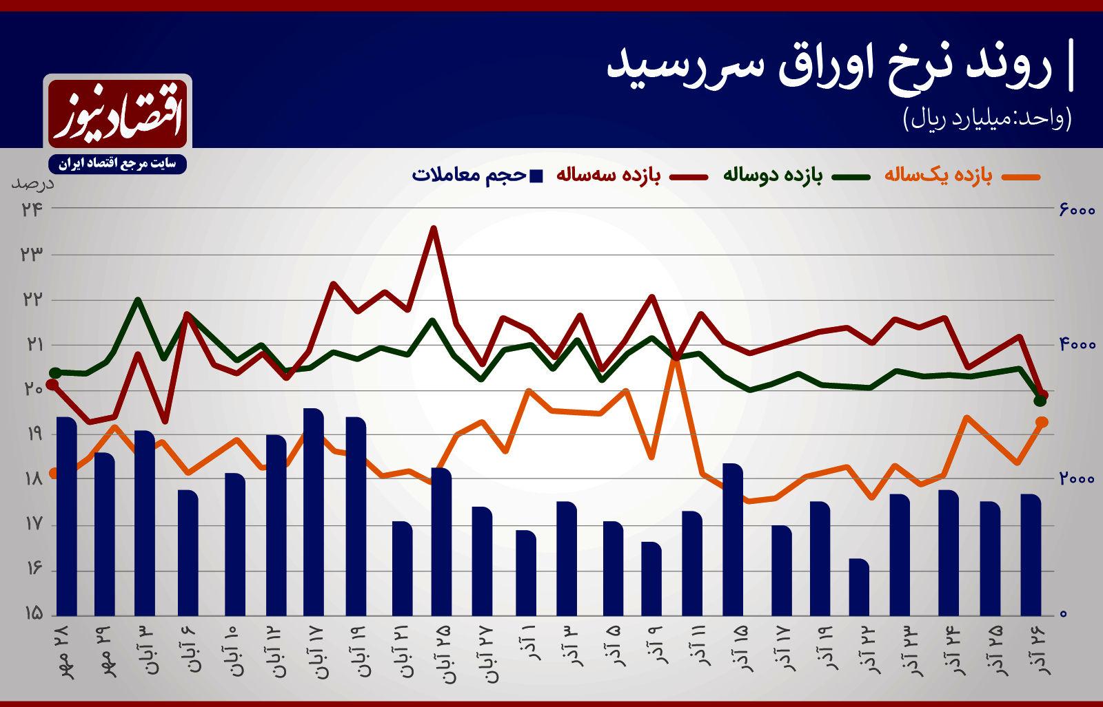 نرخ سود اذر