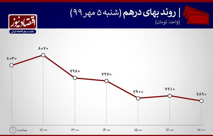 نمودار نوسان بهای درهم 5 مهر 99