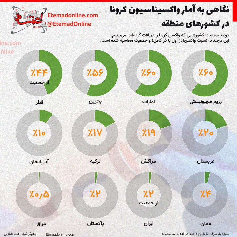 اینفوگرافیک | آمار واکسیناسیون کرونا در کشورهای منطقه تا ۹ خرداد
