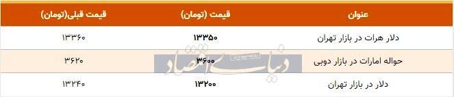 قیمت دلار در بازار امروز تهران ۱۳۹۸/۱۰/۰۸