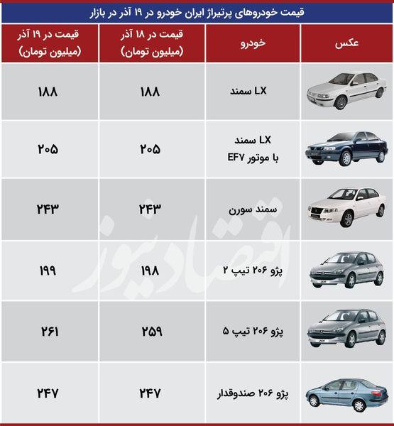 وضعیت خودروهای پرتیراژ ایران خودرو در بازار امروز