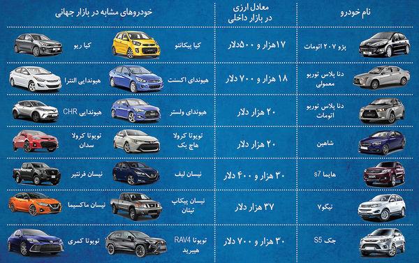 عیار دلاری 7 خودروی ایرانی