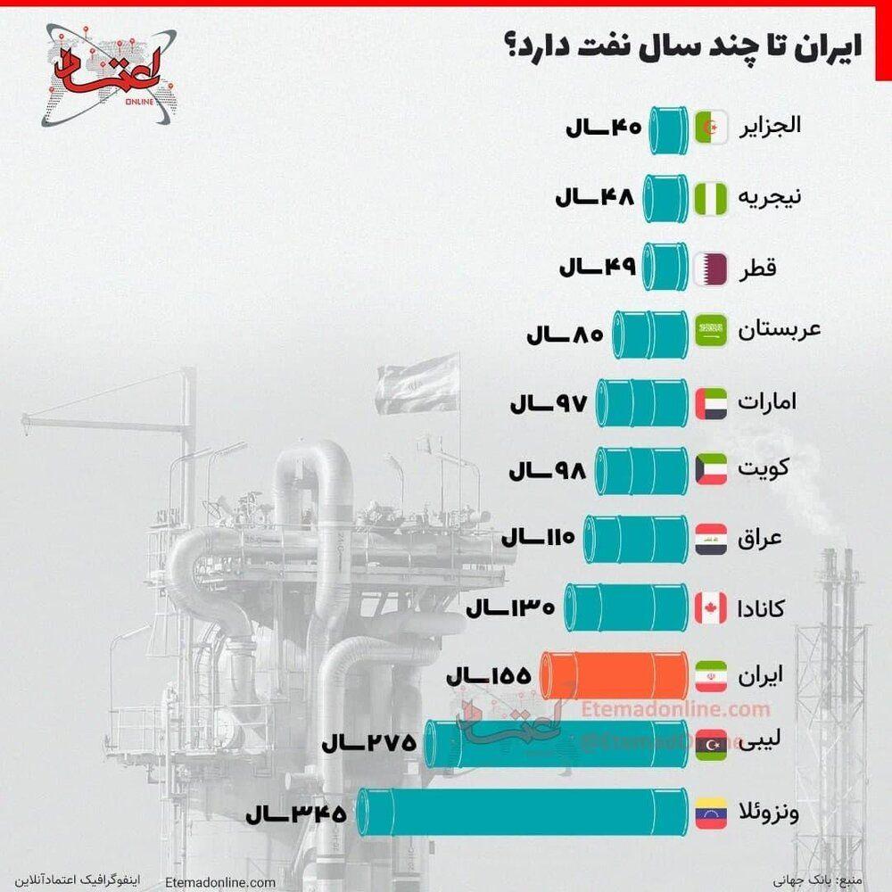 اینفوگرافیک | ایران تا چند سال دیگر نفت دارد؟