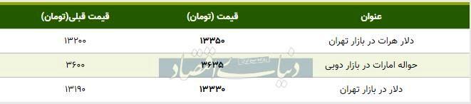 قیمت دلار در بازار امروز تهران ۱۳۹۸/۱۰/۱۰