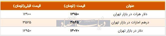 قیمت دلار در بازار امروز تهران ۱۳۹۸/۰۴/۱۳