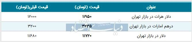 قیمت دلار در بازار امروز تهران ۱۳۹۸/۰۵/۲۲