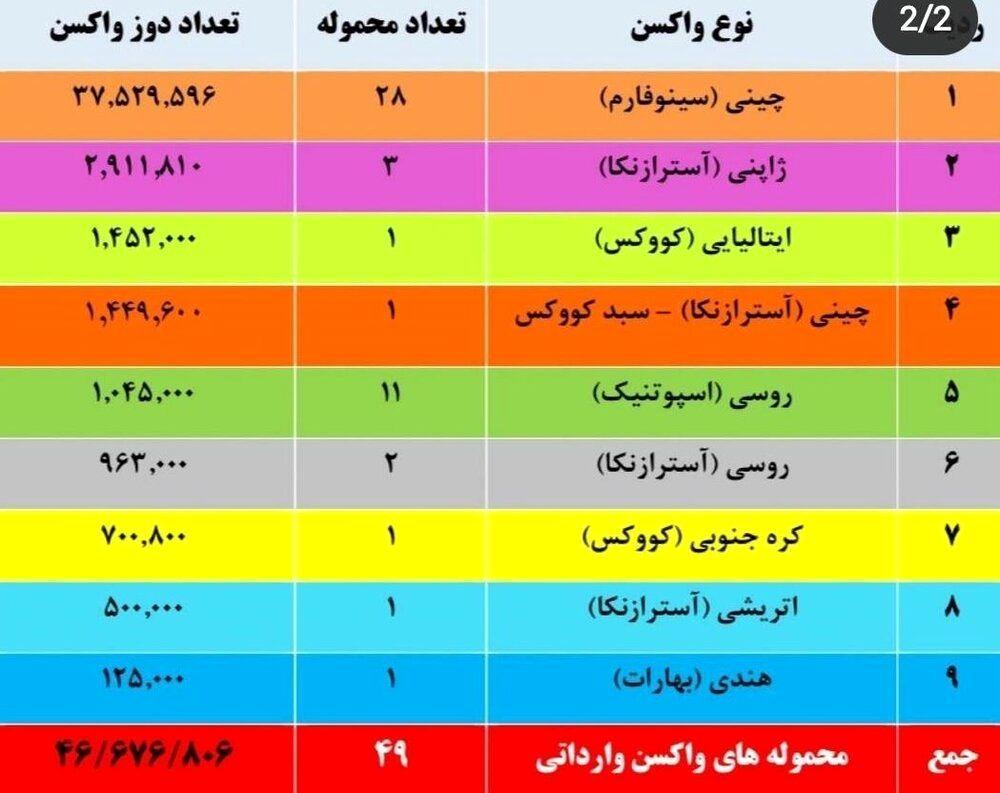 کشورها چه میزان واکسن به ایران صادر کردند؟