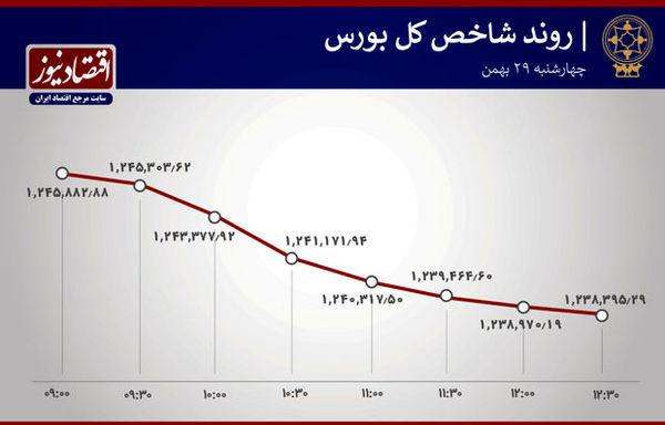 وضعیت شاخص کل بورس در آخرین روز کاری هفته آخر بهمن