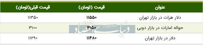 قیمت دلار در بازار امروز تهران ۱۳۹۸/۰۶/۰۹