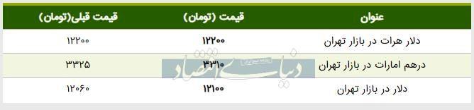 قیمت دلار در بازار امروز تهران ۱۳۹۸/۰۵/۰۷