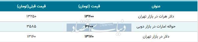 قیمت دلار در بازار امروز تهران ۱۳۹۸/۱۰/۰۴
